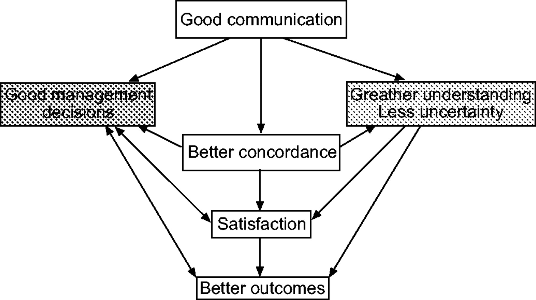 the link between poor communication and patient In other words, poor communication between physicians and other physicians between physicians and nurses and between hospitals and other hospitals, has remained largely unexplored the relative paucity of papers in these areas is due in part to the difficulty of conducting the necessary large-scale assessments that these topics of research.