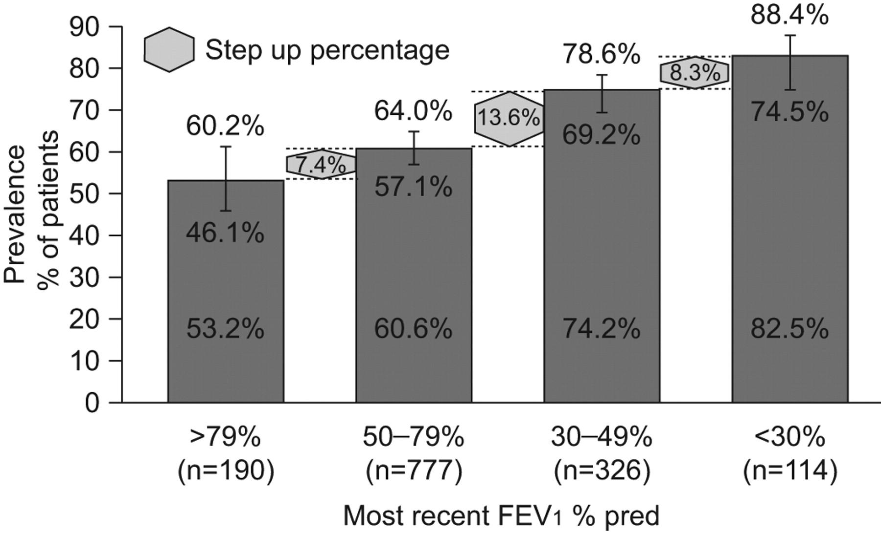 Night-time symptoms: a forgotten dimension of COPD   European