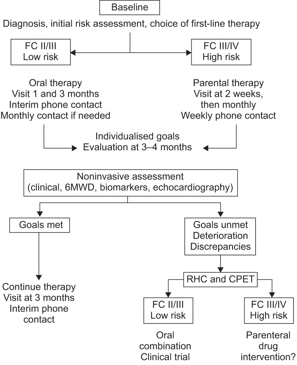 How to detect disease progression in pulmonary arterial hypertension