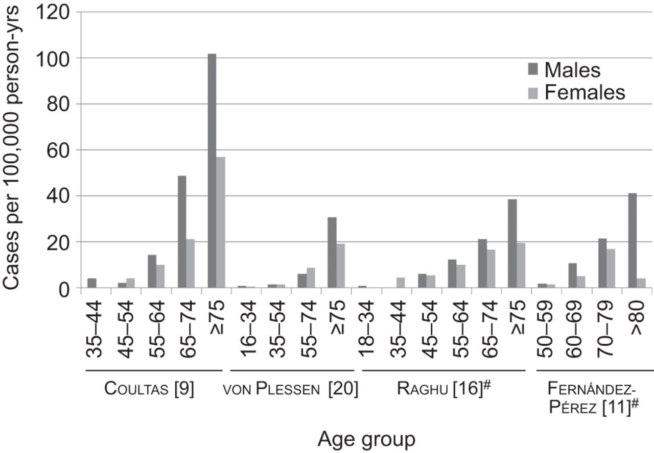 Incidence and prevalence of idiopathic pulmonary fibrosis