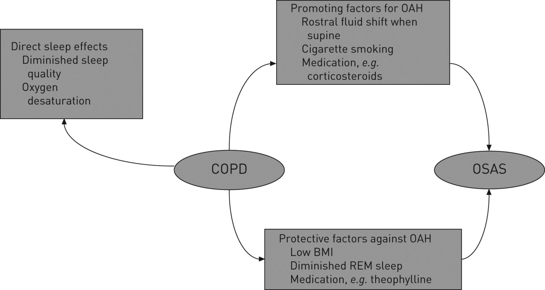Getting to Sleep With COPD forecast