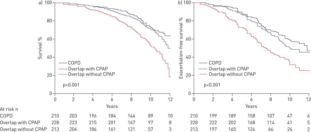 Comorbidities of COPD   European Respiratory Society