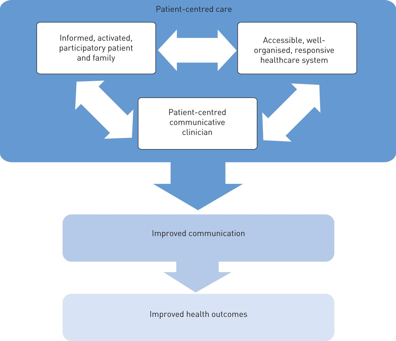 patient centered care and comminication in critical Nurses' perceptions and experiences of communication in the of communication in the operating theatre: care safer: a critical analysis of patient.