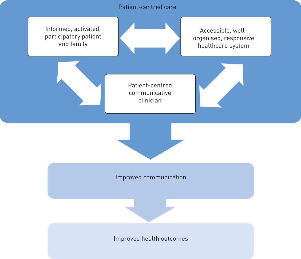 Facebookthesis Web Fc2 Com: Patient Centred Care Literature Review