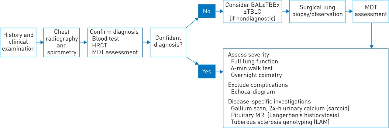 The multidisciplinary approach in the diagnosis of