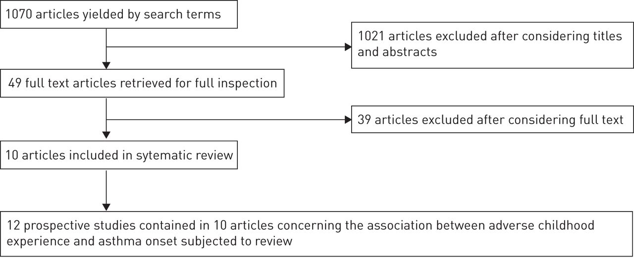 Adverse Childhood Experience And Asthma Onset A Systematic Review
