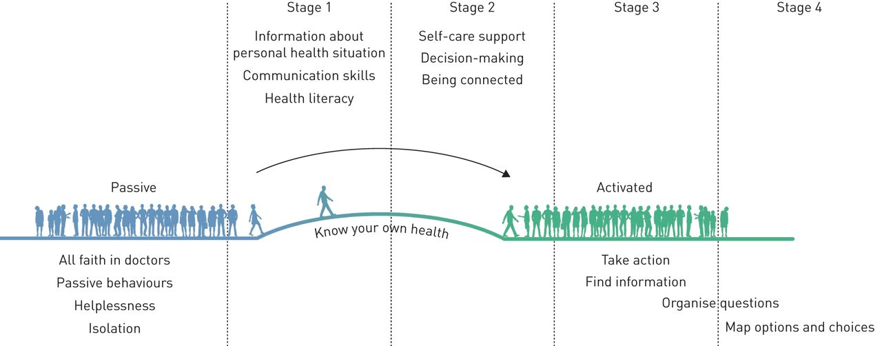 Patient engagement and self-management in pulmonary arterial