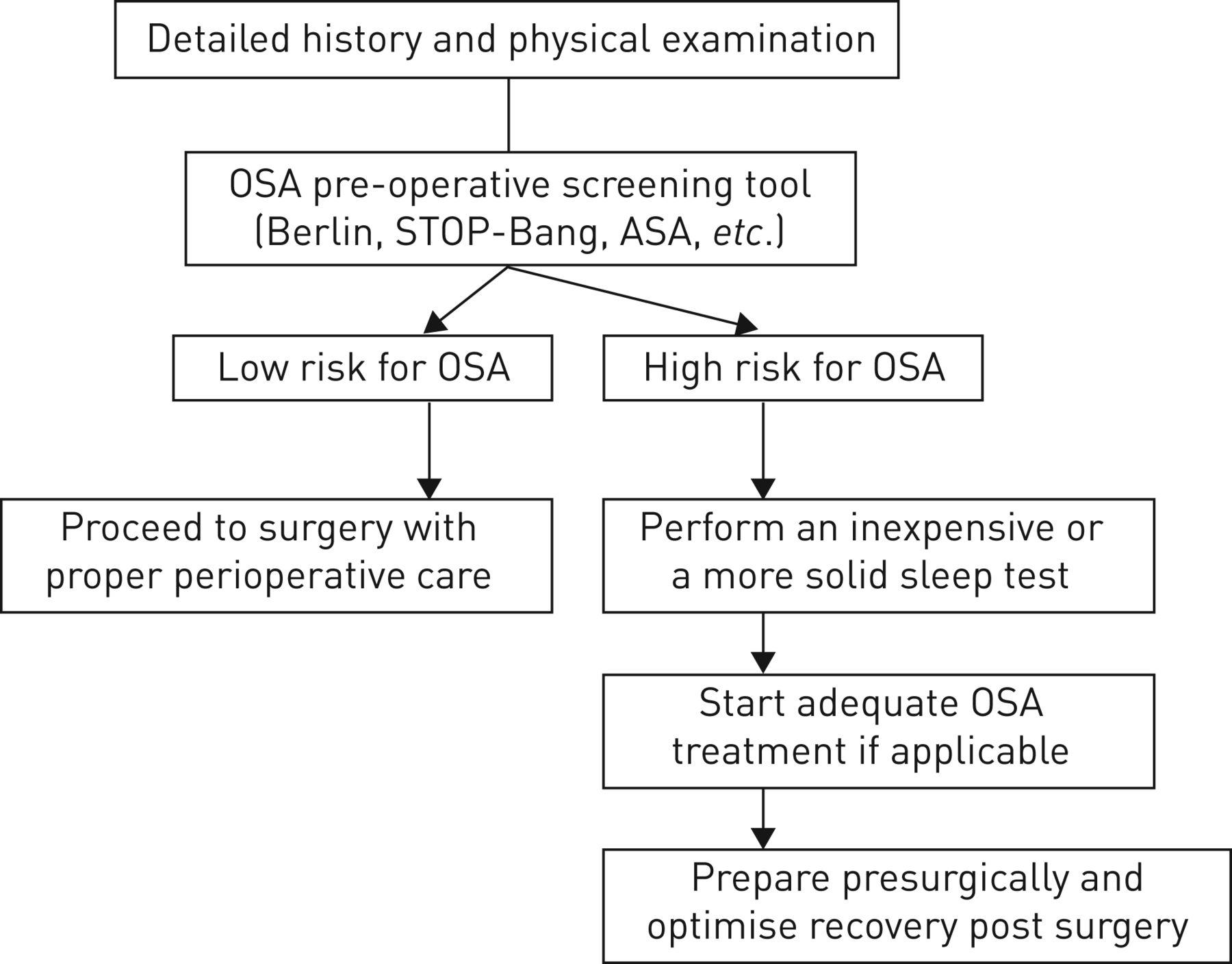 Pre-operative screening for obstructive sleep apnoea