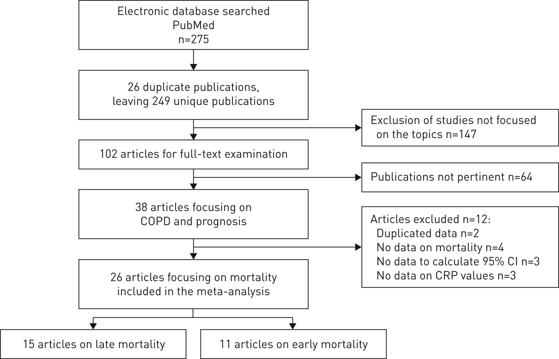C-reactive protein level predicts mortality in COPD: a ...