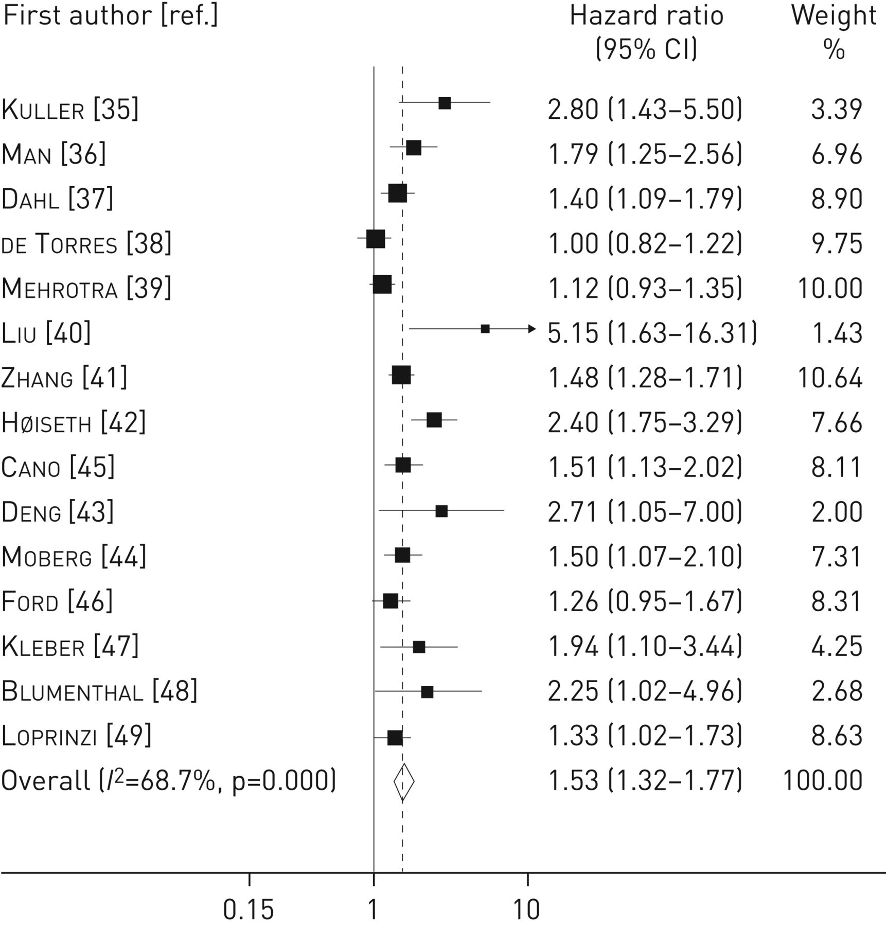 C Reactive Protein Level Predicts Mortality In Copd A Systematic Review And Meta Analysis European Respiratory Society