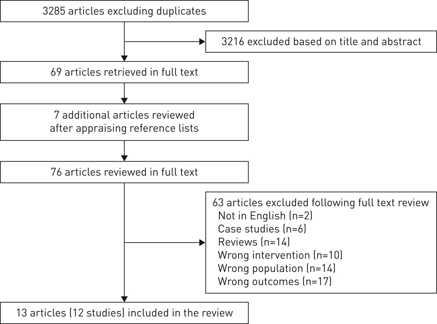 retrospective studies publications