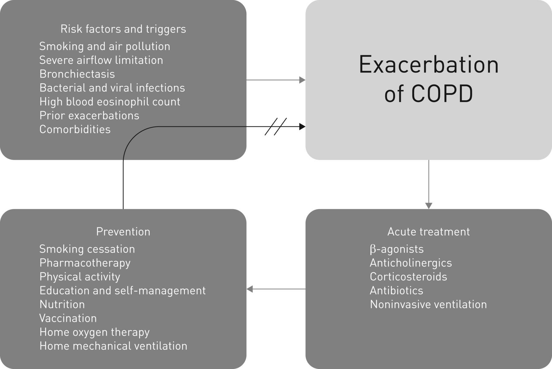 Exacerbations of COPD | European Respiratory Society