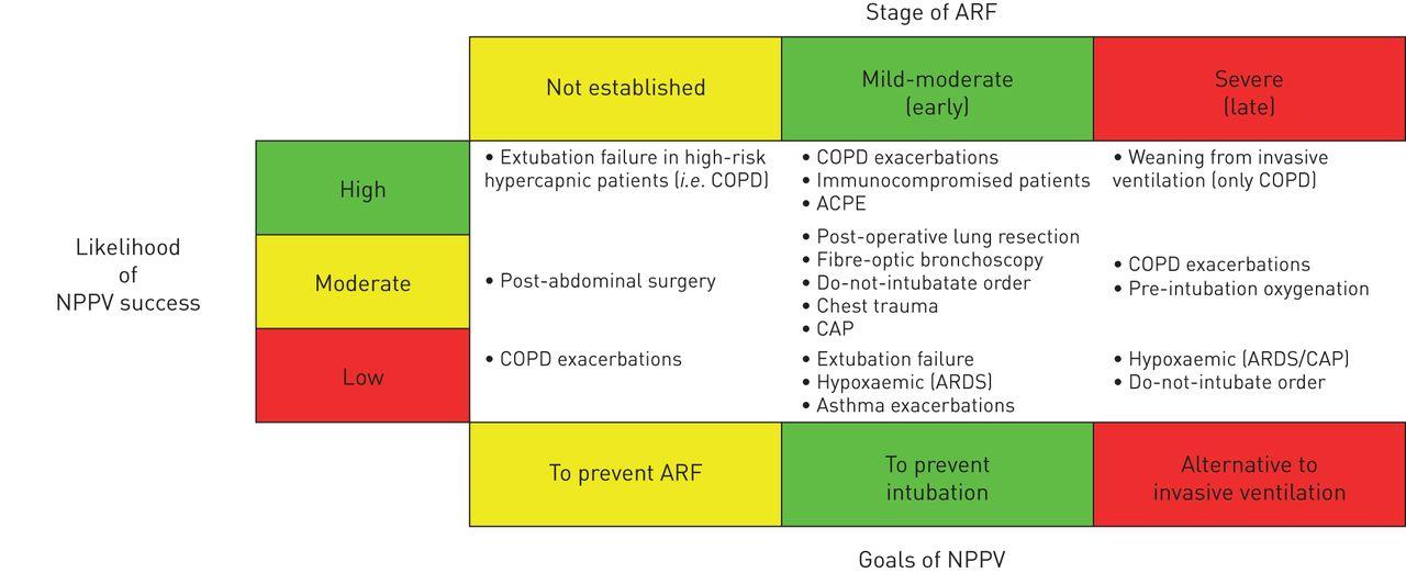 Noninvasive Ventilation In Acute Respiratory Failure Which Recipe