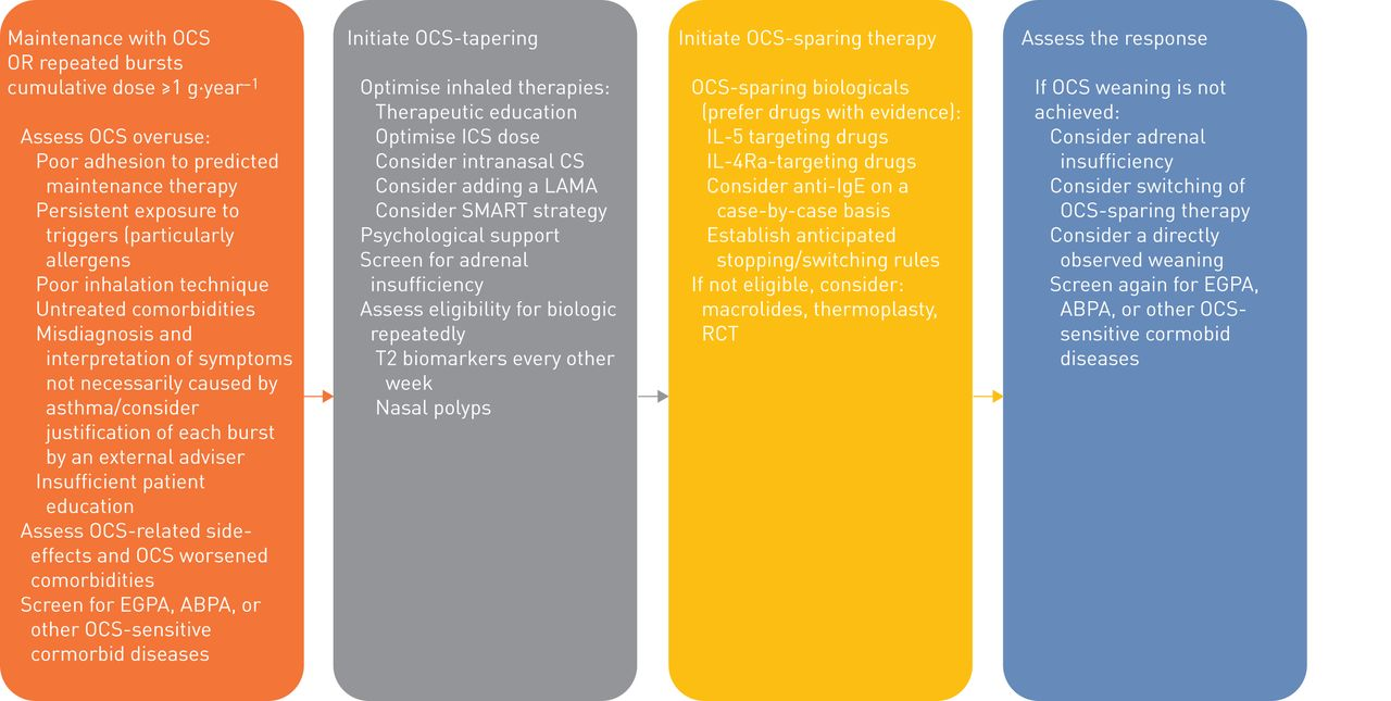 complications of topical steroid therapy for asthma